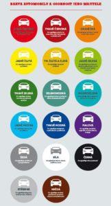 Barva auta_osobnost majitele_autokabelky